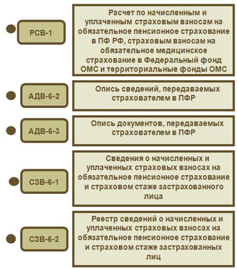 персонифицированный учет 2010